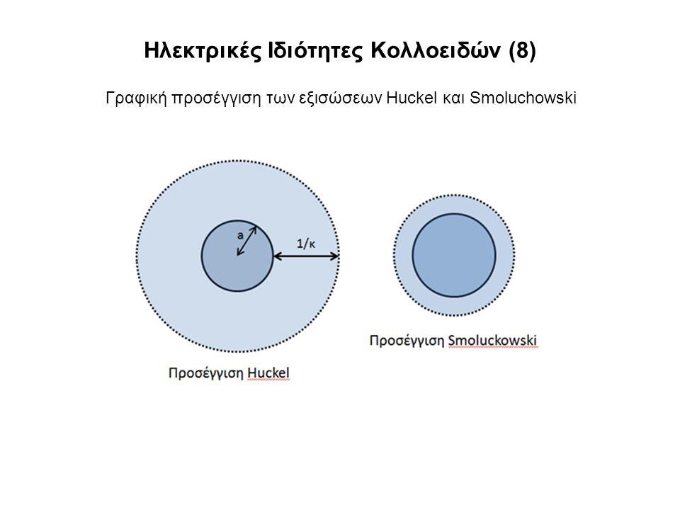 Ηλεκτρικές Ιδιότητες Κολλοειδών (8) Γραφική προσέγγιση των εξισώσεων Huckel και Smoluchowski