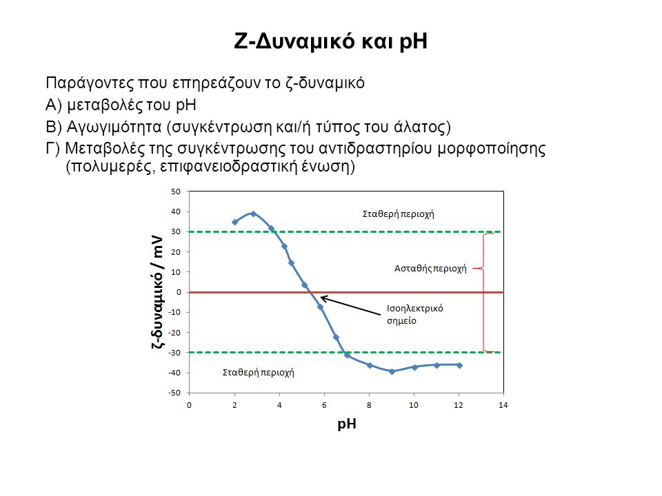 Ζ-Δυναμικό και pH Παράγοντες που επηρεάζουν το ζ-δυναμικό Α) μεταβολές του pH Β) Αγωγιμότητα (συγκέντρωση και/ή τύπος του άλατος) Γ) Μεταβολές της συγ