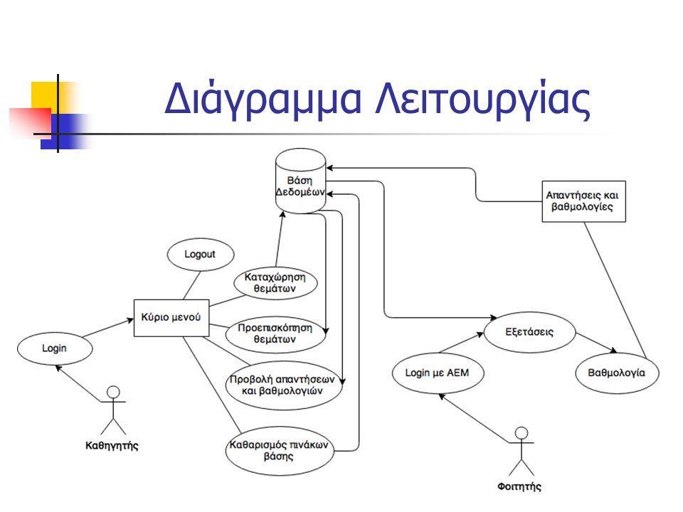 Διάγραμμα Λειτουργίας