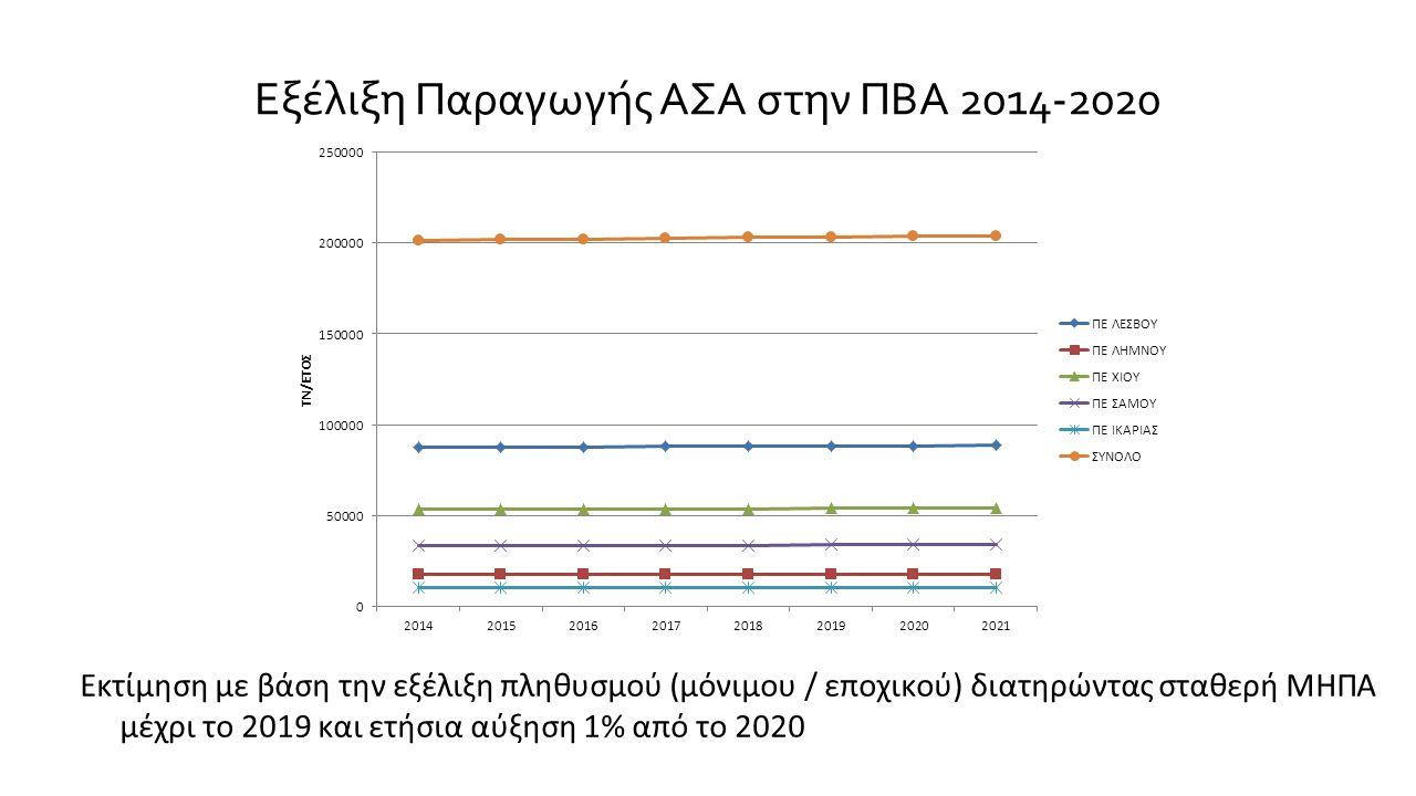 Εξέλιξη Παραγωγής ΑΣΑ στην ΠΒΑ 2014-2020 Εκτίμηση με βάση την εξέλιξη πληθυσμού (μόνιμου / εποχικού) διατηρώντας σταθερή ΜΗΠΑ μέχρι το 2019 και ετήσια αύξηση 1% από το 2020
