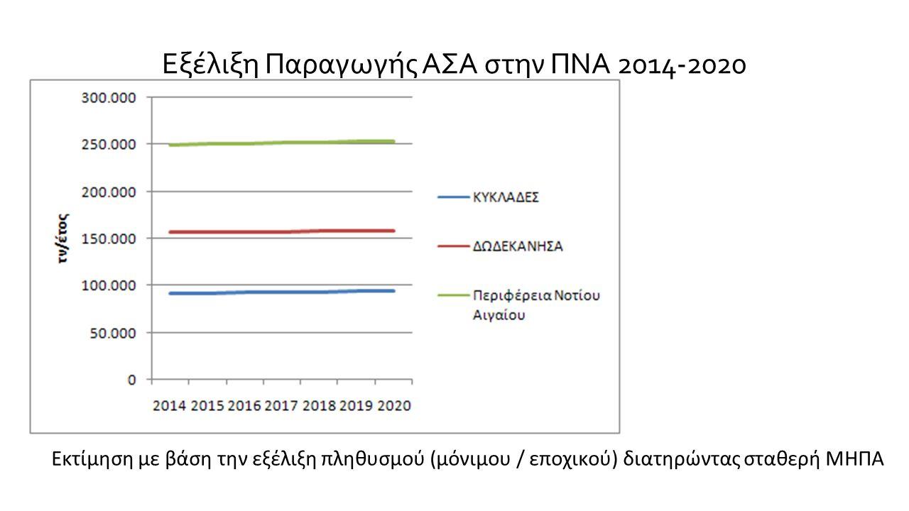 Εξέλιξη Παραγωγής ΑΣΑ στην ΠΝΑ 2014-2020 Εκτίμηση με βάση την εξέλιξη πληθυσμού (μόνιμου / εποχικού) διατηρώντας σταθερή ΜΗΠΑ