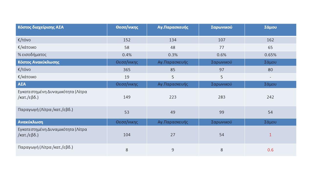 Κόστος διαχείρισης ΑΣΑΘεσσ/νικηςΑγ.ΠαρασκευήςΣαρωνικούΣάμου €/τόνο 152134107162 €/κάτοικο 58487765 % εισοδήματος 0.4%0.3%0.6%0.65% Κόστος ΑνακύκλωσηςΘ