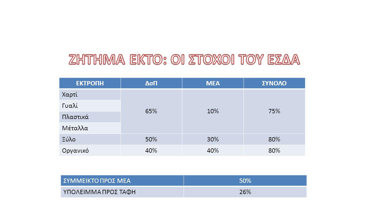 ΕΚΤΡΟΠΗΔσΠΜΕΑΣΥΝΟΛΟ Χαρτί 65%10%75% Γυαλί Πλαστικά Μέταλλα Ξύλο50%30%80% Οργανικό40% 80% ΣΥΜΜΕΙΚΤΟ ΠΡΟΣ ΜΕΑ50% ΥΠΟΛΕΙΜΜΑ ΠΡΟΣ ΤΑΦΗ26%