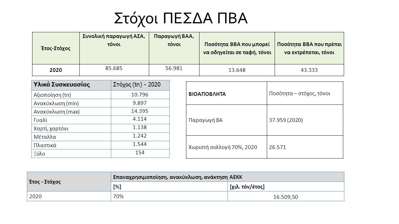 Στόχοι ΠΕΣΔΑ ΠΒΑ Έτος-Στόχος Συνολική παραγωγή ΑΣΑ, τόνοι Παραγωγή ΒΑΑ, τόνοι Ποσότητα ΒΒΑ που μπορεί να οδηγείται σε ταφή, τόνοι Ποσότητα ΒΒΑ που πρέπει να εκτρέπεται, τόνοι 2020 85.68556.981 13.64843.333 Υλικά ΣυσκευασίαςΣτόχος (tn) - 2020 Αξιοποίηση (tn) 10.796 Ανακύκλωση (min) 9.897 Ανακύκλωση (max) 14.395 Γυαλί 4.114 Χαρτί, χαρτόνι 1.138 Μέταλλα 1.242 Πλαστικά 1.544 Ξύλο 154 ΒΙΟΑΠΟΒΛΗΤΑ Ποσότητα – στόχος, τόνοι Παραγωγή ΒΑ37.959 (2020) Χωριστή συλλογή 70%, 202026.571 Έτος - Στόχος Επαναχρησιμοποίηση, ανακύκλωση, ανάκτηση ΑΕΚΚ [%][χιλ.
