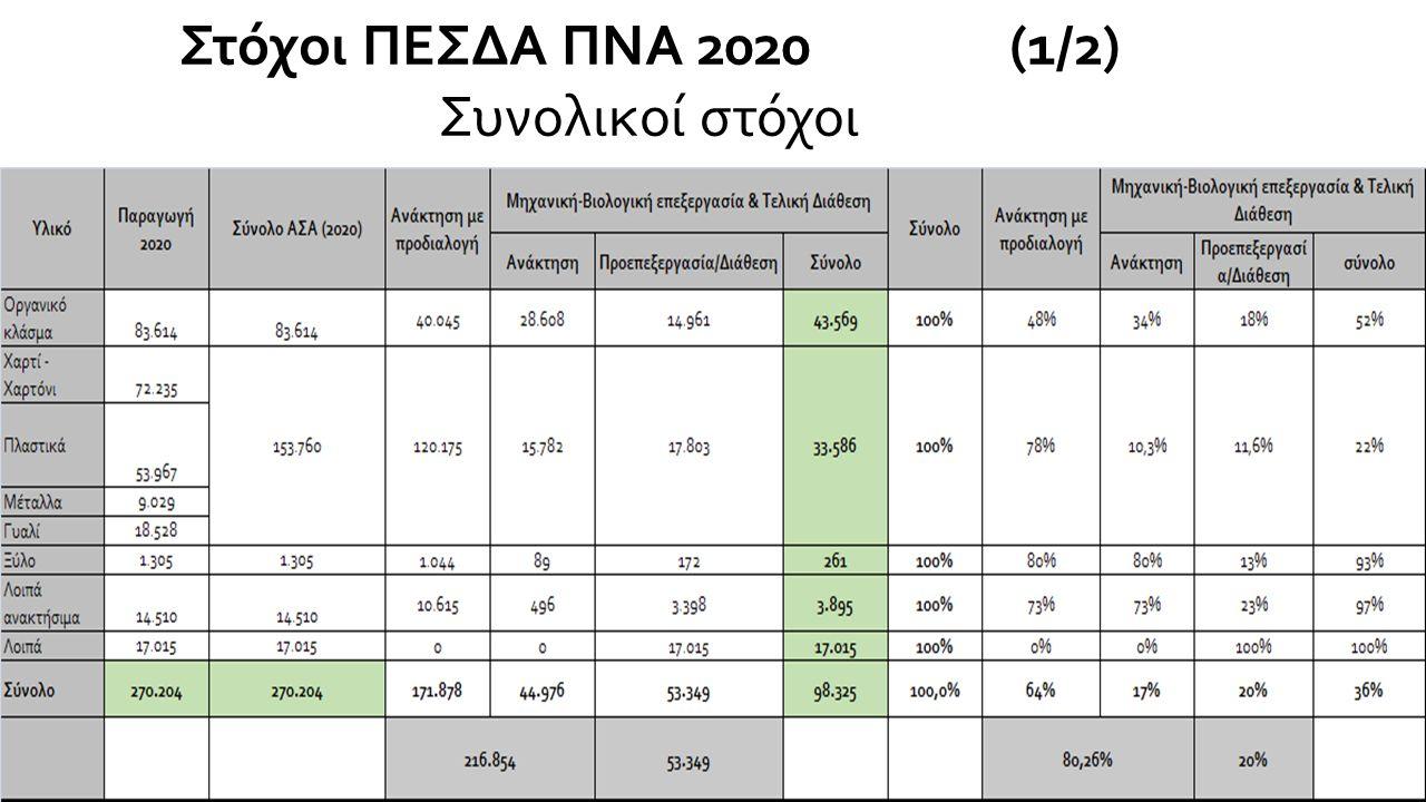 Στόχοι ΠΕΣΔΑ ΠΝΑ 2020 (1/2) Συνολικοί στόχοι