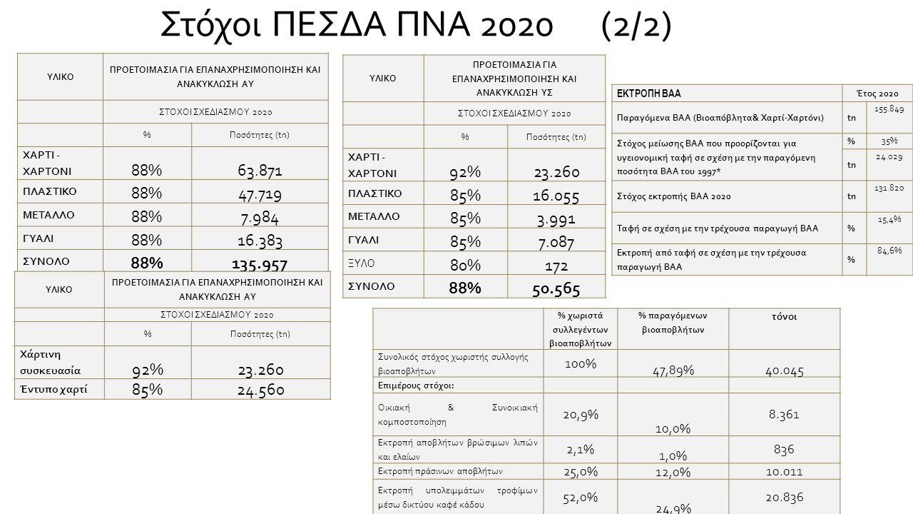 Στόχοι ΠΕΣΔΑ ΠΝΑ 2020 (2/2) ΥΛΙΚΟ ΠΡΟΕΤΟΙΜΑΣΙΑ ΓΙΑ ΕΠΑΝΑΧΡΗΣΙΜΟΠΟΙΗΣΗ ΚΑΙ ΑΝΑΚΥΚΛΩΣΗ ΑΥ ΣΤΟΧΟΙ ΣΧΕΔΙΑΣΜΟΥ 2020 %Ποσότητες (tn) ΧΑΡΤΙ - ΧΑΡΤΟΝΙ 88%63.871 ΠΛΑΣΤΙΚΟ 88%47.719 ΜΕΤΑΛΛΟ 88%7.984 ΓΥΑΛΙ 88%16.383 ΣΥΝΟΛΟ 88%135.957 ΥΛΙΚΟ ΠΡΟΕΤΟΙΜΑΣΙΑ ΓΙΑ ΕΠΑΝΑΧΡΗΣΙΜΟΠΟΙΗΣΗ ΚΑΙ ΑΝΑΚΥΚΛΩΣΗ ΑΥ ΣΤΟΧΟΙ ΣΧΕΔΙΑΣΜΟΥ 2020 %Ποσότητες (tn) Χάρτινη συσκευασία 92%23.260 Έντυπο χαρτί 85%24.560 ΥΛΙΚΟ ΠΡΟΕΤΟΙΜΑΣΙΑ ΓΙΑ ΕΠΑΝΑΧΡΗΣΙΜΟΠΟΙΗΣΗ ΚΑΙ ΑΝΑΚΥΚΛΩΣΗ ΥΣ ΣΤΟΧΟΙ ΣΧΕΔΙΑΣΜΟΥ 2020 %Ποσότητες (tn) ΧΑΡΤΙ - ΧΑΡΤΟΝΙ 92%23.260 ΠΛΑΣΤΙΚΟ 85%16.055 ΜΕΤΑΛΛΟ 85%3.991 ΓΥΑΛΙ 85%7.087 ΞΥΛΟ 80%172 ΣΥΝΟΛΟ 88%50.565 % χωριστά συλλεγέντων βιοαποβλήτων % παραγόμενων βιοαποβλήτων τόνοι Συνολικός στόχος χωριστής συλλογής βιοαποβλήτων 100% 47,89%40.045 Επιμέρους στόχοι: Οικιακή & Συνοικιακή κομποστοποίηση 20,9% 10,0% 8.361 Εκτροπή αποβλήτων βρώσιμων λιπών και ελαίων 2,1% 1,0% 836 Εκτροπή πράσινων αποβλήτων 25,0%12,0%10.011 Εκτροπή υπολειμμάτων τροφίμων μέσω δικτύου καφέ κάδου 52,0% 24,9% 20.836 ΕΚΤΡΟΠΗ ΒΑΑ Έτος 2020 Παραγόμενα ΒΑΑ (Βιοαπόβλητα& Χαρτί-Χαρτόνι)tn 155.849 Στόχος μείωσης ΒΑΑ που προορίζονται για υγειονομική ταφή σε σχέση με την παραγόμενη ποσότητα ΒΑΑ του 1997* % 35% tn 24.029 Στόχος εκτροπής ΒΑΑ 2020tn 131.820 Ταφή σε σχέση με την τρέχουσα παραγωγή ΒΑΑ% 15,4% Εκτροπή από ταφή σε σχέση με την τρέχουσα παραγωγή ΒΑΑ % 84,6%