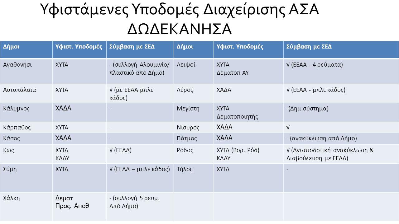 Υφιστάμενες Υποδομές Διαχείρισης ΑΣΑ ΔΩΔΕΚΑΝΗΣΑ ΔήμοιΥφιστ. ΥποδομέςΣύμβαση με ΣΕΔΔήμοιΥφιστ. ΥποδομέςΣύμβαση με ΣΕΔ ΑγαθονήσιΧΥΤΑ- (συλλογή Αλουμινίο