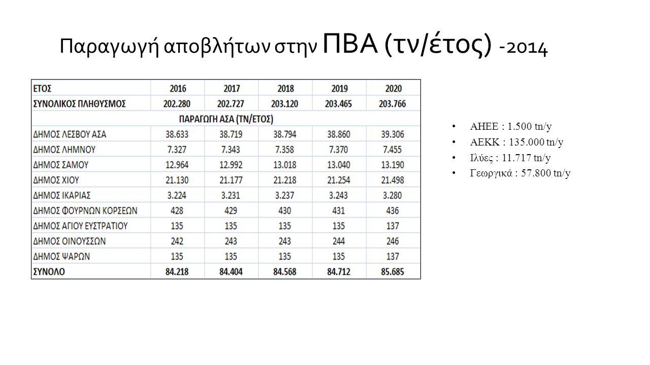 Παραγωγή αποβλήτων στην ΠΒΑ (τν/έτος) -2014 ΑΗΕΕ : 1.500 tn/y ΑΕΚΚ : 135.000 tn/y Ιλύες : 11.717 tn/y Γεωργικά : 57.800 tn/y