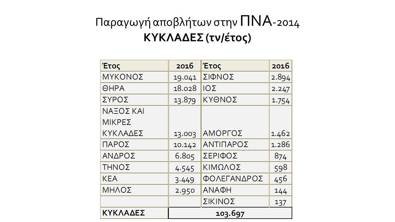 Παραγωγή αποβλήτων στην ΠΝΑ -2014 ΔΩΔΕΚΑΝΗΣΑ (τν/έτος)