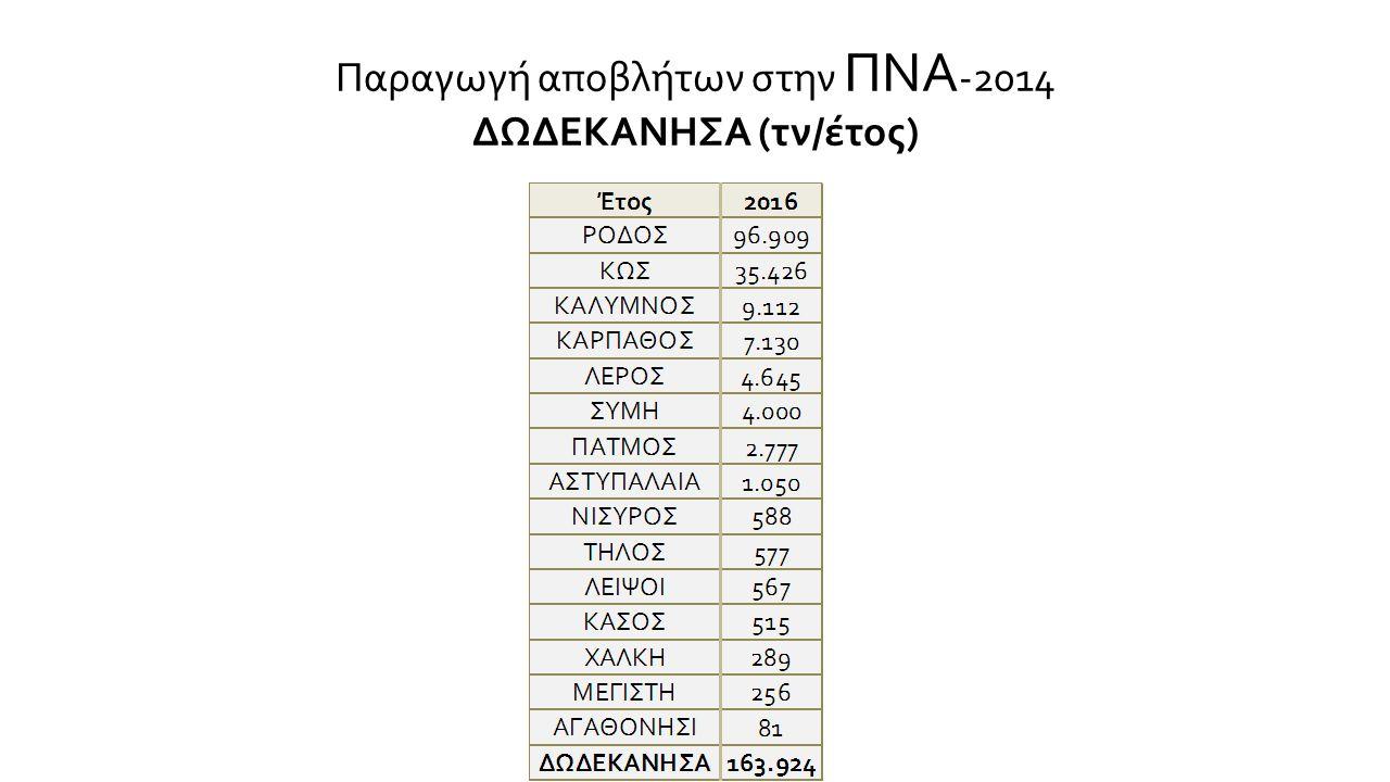 Κόστος διαχείρισης ΑΣΑΘεσσ/νικηςΑγ.ΠαρασκευήςΣαρωνικούΣάμου €/τόνο 152134107162 €/κάτοικο 58487765 % εισοδήματος 0.4%0.3%0.6%0.65% Κόστος ΑνακύκλωσηςΘεσσ/νικηςΑγ.ΠαρασκευήςΣαρωνικούΣάμου €/τόνο 365859780 €/κάτοικο 1955- ΑΣΑΘεσσ/νικηςΑγ.ΠαρασκευήςΣαρωνικούΣάμου Εγκατεστημένη Δυναμικότητα (Λίτρα /κατ./εβδ.) 149223283242 Παραγωγή (Λίτρα /κατ./εβδ.) 53499954 ΑνακύκλωσηΘεσσ/νικηςΑγ.ΠαρασκευήςΣαρωνικούΣάμου Εγκατεστημένη Δυναμικότητα (Λίτρα /κατ./εβδ.) 10427541 Παραγωγή (Λίτρα /κατ./εβδ.) 8980.6