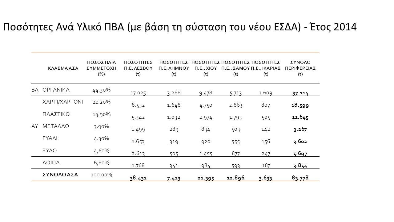 ΚΛΑΣΜΑ ΑΣΑ ΠΟΣΟΣΤΙΑΙΑ ΣΥΜΜΕΤΟΧΗ (%) ΠΟΣΟΤΗΤΕΣ Π.Ε.