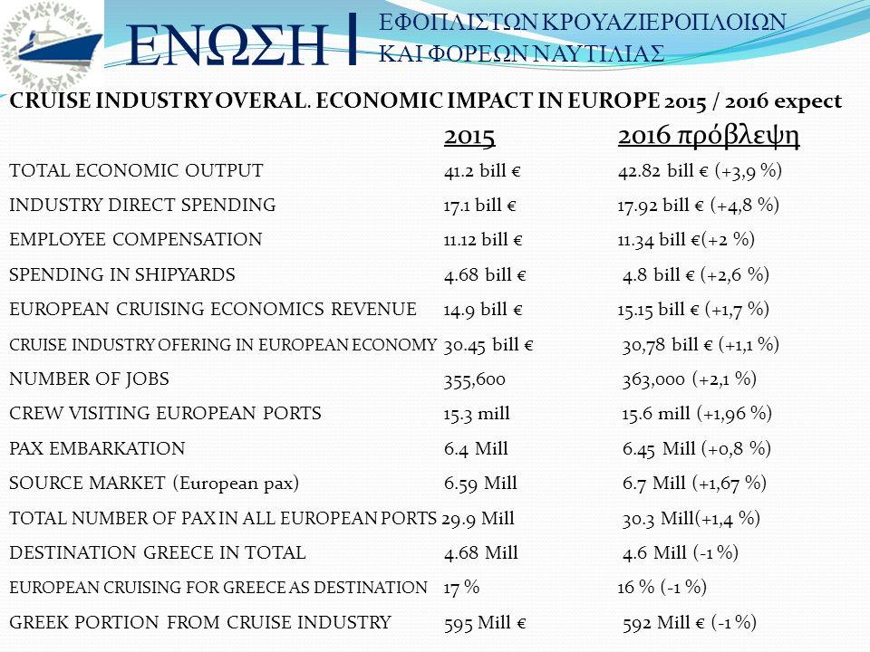 ΕΝΩΣΗ ΕΦΟΠΛΙΣΤΩΝ ΚΡΟΥΑΖΙΕΡΟΠΛΟΙΩΝ ΚΑΙ ΦΟΡΕΩΝ ΝΑΥΤΙΛΙΑΣ I CRUISE INDUSTRY OVERAL. ECONOMIC IMPACT IN EUROPE 2015 / 2016 expect 20152016 πρόβλεψη TOTAL