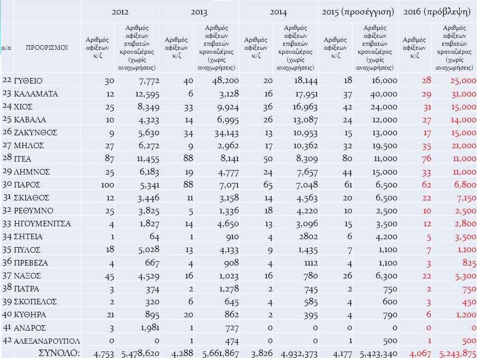 2012201320142015 (προσέγγιση)2016 (πρόβλεψη) α/αΠΡΟΟΡΙΣΜΟΙ Αριθμός αφίξεων κ/ζ Αριθμός αφίξεων επιβατών κρουαζιέρας (χωρίς αναχωρήσεις) Αριθμός αφίξεων κ/ζ Αριθμός αφίξεων επιβατών κρουαζιέρας (χωρίς αναχωρήσεις) Αριθμός αφίξεων κ/ζ Αριθμός αφίξεων επιβατών κρουαζιέρας (χωρίς αναχωρήσεις) Αριθμός αφίξεων κ/ζ Αριθμός αφίξεων επιβατών κρουαζιέρας (χωρίς αναχωρήσεις) Αριθμός αφίξεων κ/ζ Αριθμός αφίξεων επιβατών κρουαζιέρας (χωρίς αναχωρήσεις) 22 ΓΥΘΕΙΟ 307,7724048,2002018,1441816,0002825,000 23 ΚΑΛΑΜΑΤΑ 1212,59563,1281617,9513740,0002931,000 24 ΧΙΟΣ 258,349339,9243616,9634224,0003115,000 25 ΚΑΒΑΛΑ 104,323146,9952613,0872412,0002714,000 26 ΖΑΚΥΝΘΟΣ 95,6303434,1431310,9531513,0001715,000 27 ΜΗΛΟΣ 276,27292,9621710,3623219,5003521,000 28 ΙΤΕΑ 8711,455888,141508,3098011,0007611,000 29 ΛΗΜΝΟΣ 256,183194,777247,6574415,0003311,000 30 ΠΑΡΟΣ 1005,341887,071657,048616,500626,800 31 ΣΚΙΑΘΟΣ 123,446113,158144,563206,500227,150 32 ΡΕΘΥΜΝΟ 253,82551,336184,220102,500102,500 33 ΗΓΟΥΜΕΝΙΤΣΑ 41,827144,650133,096153,500122,800 34 ΣΗΤΕΙΑ 16419104280264,20053,500 35 ΠΥΛΟΣ 185,028134,13391,43571,1007 36 ΠΡΕΒΕΖΑ 466749084111241,1003825 37 ΝΑΞΟΣ 454,529161,02316780266,300225,300 38 ΠΑΤΡΑ 337421,278274527502 39 ΣΚΟΠΕΛΟΣ 23206645458546003450 40 ΚΥΘΗΡΑ 21895208622395479061,200 41 ΑΝΔΡΟΣ 31,9811727000000 42 ΑΛΕΞΑΝΔΡΟΥΠΟΛ 0014740015001 ΣΥΝΟΛΟ:4,7535,478,6204,2885,661,8673,8264,932,3734,1775,423,3404,0675,243,875