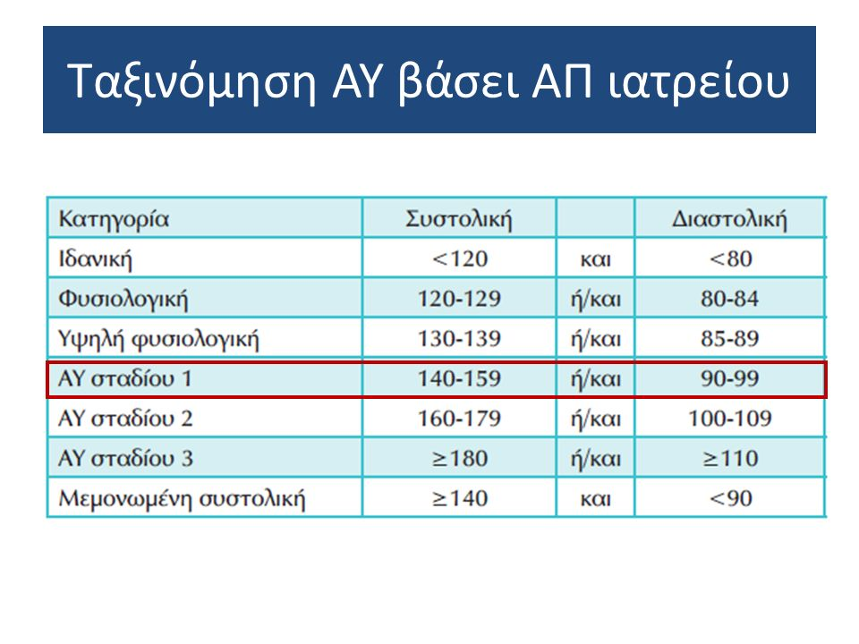Πιθανοί συνδυασμοί αντιϋπερτασικών φαρμάκων