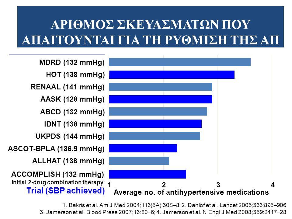 Η ΜΟΝΟΘΕΡΑΠΕΙΑ ΔΕΝ ΕΠΙΤΥΓΧΑΝΕΙ… Τη μείωση της ΔΑΠ<95 mmHg στο 40-60% των υπερτασικών ασθενών Materson et al.
