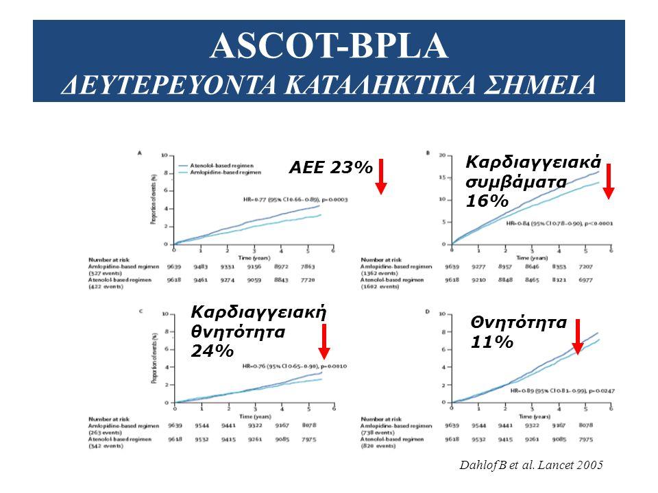 ASCOT-BPLA ΣΧΕΔΙΑΣΜΟΣ 19.257 ασθενείς με ΑΥ και ≥ 3 παράγοντες κινδύνου 1.