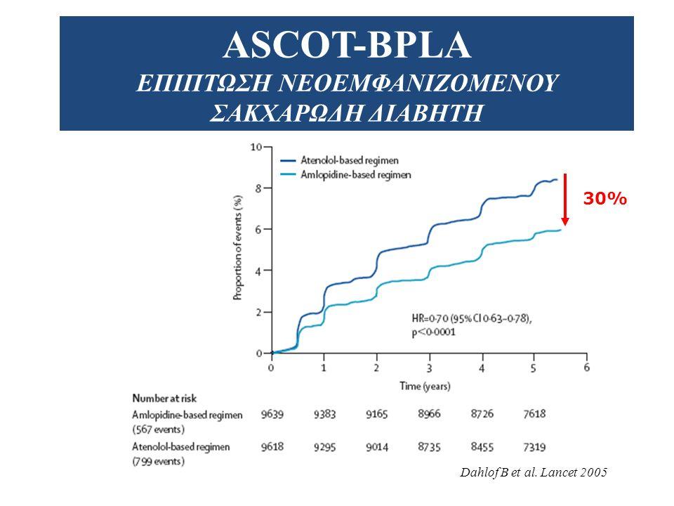 ASCOT-BPLA ΔΕΥΤΕΡΕΥΟΝΤΑ ΚΑΤΑΛΗΚΤΙΚΑ ΣΗΜΕΙΑ ΑΕΕ 23% Θνητότητα 11% Καρδιαγγειακά συμβάματα 16% Καρδιαγγειακή θνητότητα 24% Dahlof B et al.