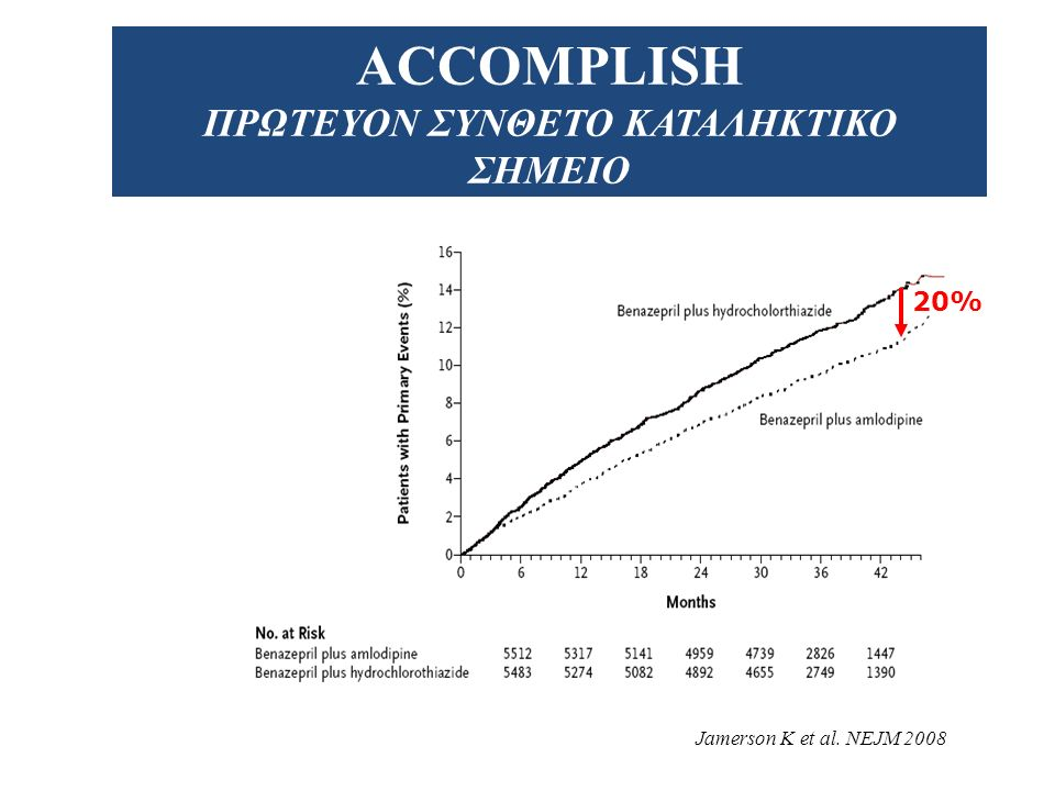ACCOMPLISH ΣΧΕΔΙΑΣΜΟΣ 11.506 ασθενείς με ΑΥ, υψηλού κινδύνου για καρδιαγγειακά συμβάματα 1.
