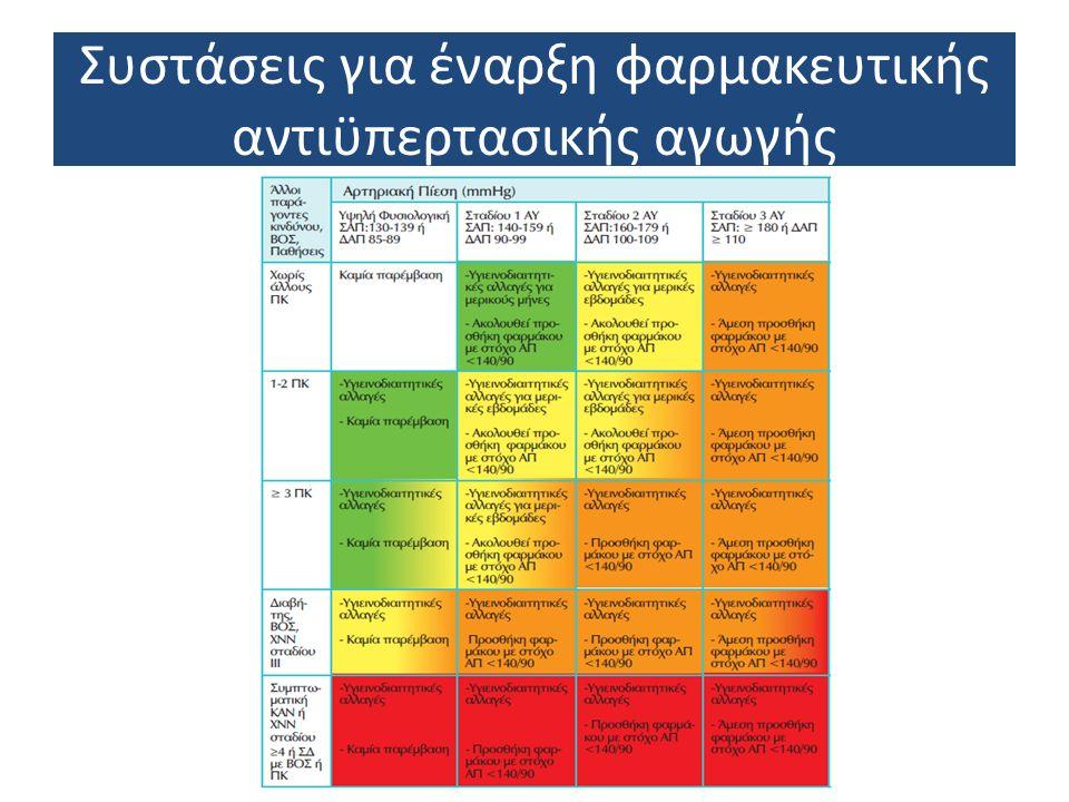 Συστάσεις για έναρξη φαρμακευτικής αντιϋπερτασικής αγωγής