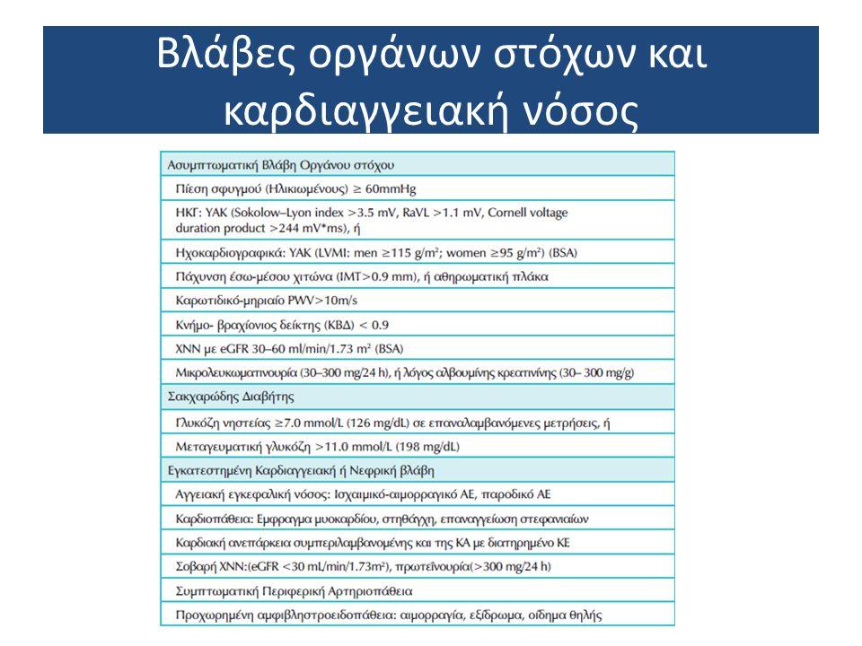 Περιορισμοί και αντενδείξεις (Ι)