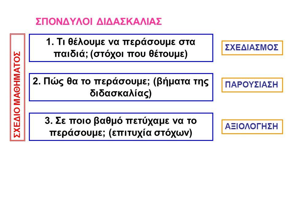 ΣΠΟΝΔΥΛΟΙ ΔΙΔΑΣΚΑΛΙΑΣ 1. Τι θέλουμε να περάσουμε στα παιδιά; (στόχοι που θέτουμε) 2. Πώς θα το περάσουμε; (βήματα της διδασκαλίας) 3. Σε ποιο βαθμό πε