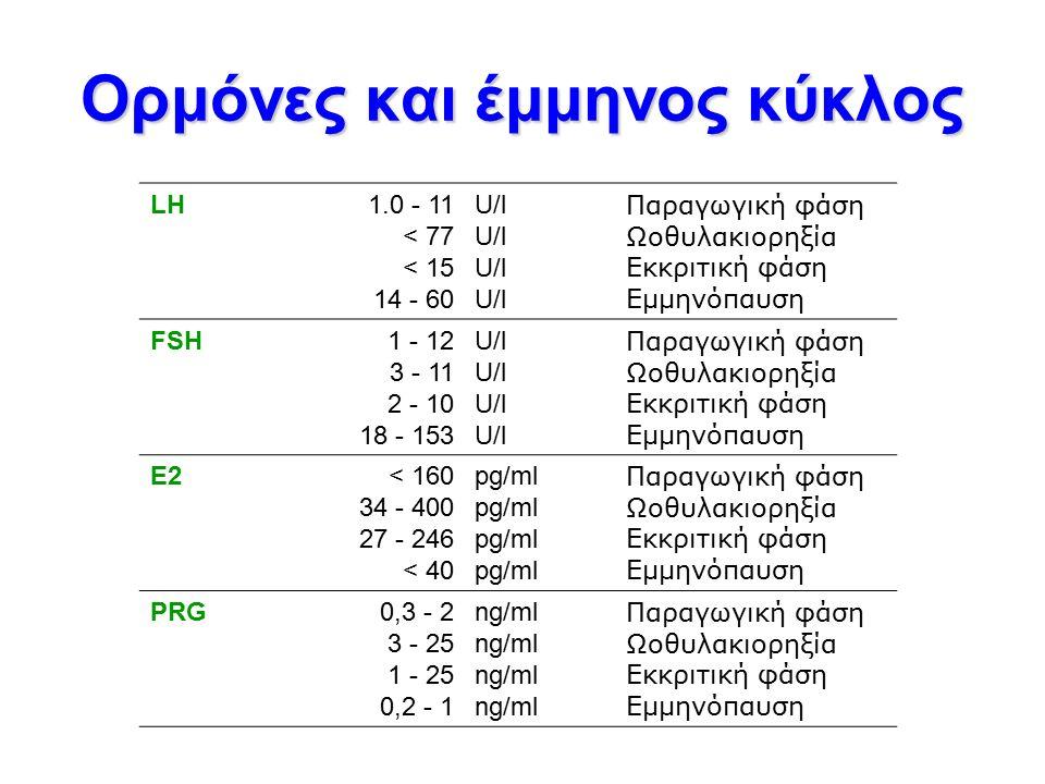 Ορμόνες και έμμηνος κύκλος LH 1.0 - 11 < 77 < 15 14 - 60 U/l Παραγωγική φάση Ωοθυλακιορηξία Εκκριτική φάση Εμμηνόπαυση FSH 1 - 12 3 - 11 2 - 10 18 - 153 U/l Παραγωγική φάση Ωοθυλακιορηξία Εκκριτική φάση Εμμηνόπαυση E2E2 < 160 34 - 400 27 - 246 < 40 pg/ml Παραγωγική φάση Ωοθυλακιορηξία Εκκριτική φάση Εμμηνόπαυση PRG 0,3 - 2 3 - 25 1 - 25 0,2 - 1 ng/ml Παραγωγική φάση Ωοθυλακιορηξία Εκκριτική φάση Εμμηνόπαυση