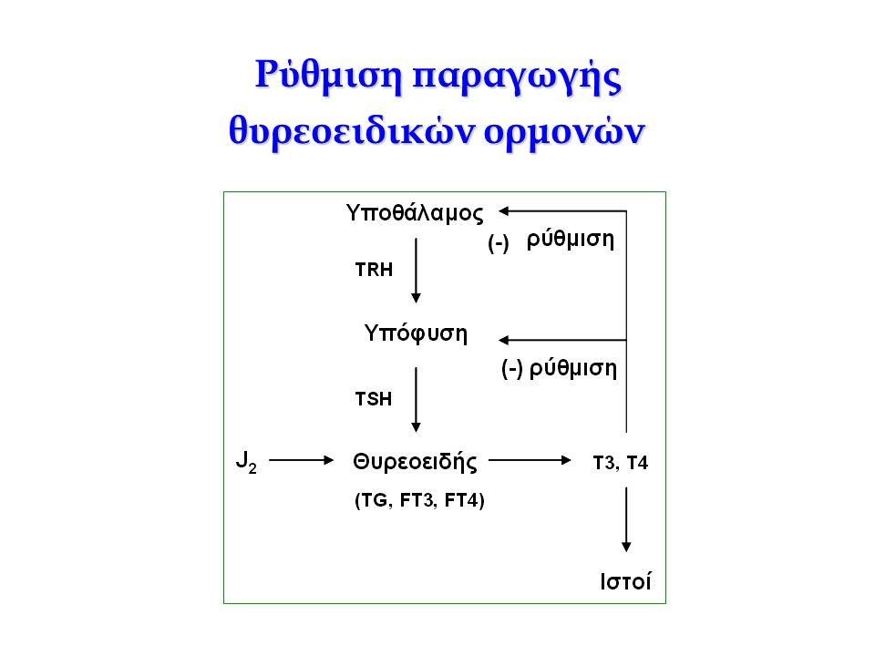 Ρύθμιση παραγωγής θυρεοειδικών ορμονών (-)