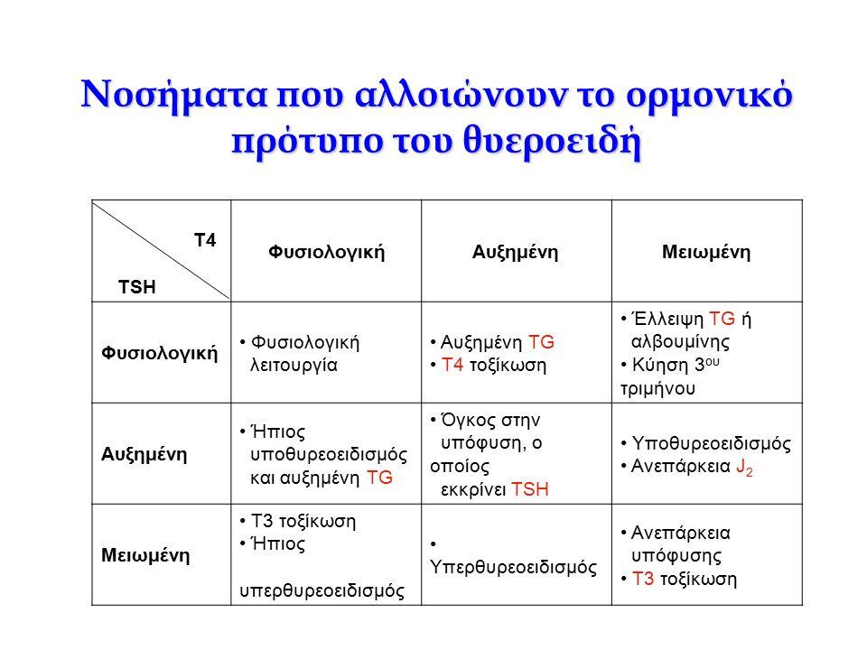 Νοσήματα που αλλοιώνουν το ορμονικό πρότυπο του θυεροειδή Τ4 TSH ΦυσιολογικήΑυξημένηΜειωμένη Φυσιολογική λειτουργία Αυξημένη TG Τ4 τοξίκωση Έλλειψη TG ή αλβουμίνης Κύηση 3 ου τριμήνου Αυξημένη Ήπιος υποθυρεοειδισμός και αυξημένη TG Όγκος στην υπόφυση, ο οποίος εκκρίνει TSH Υποθυρεοειδισμός Ανεπάρκεια J 2 Μειωμένη T3 τοξίκωση Ήπιος υπερθυρεοειδισμός Υπερθυρεοειδισμός Ανεπάρκεια υπόφυσης Τ3 τοξίκωση