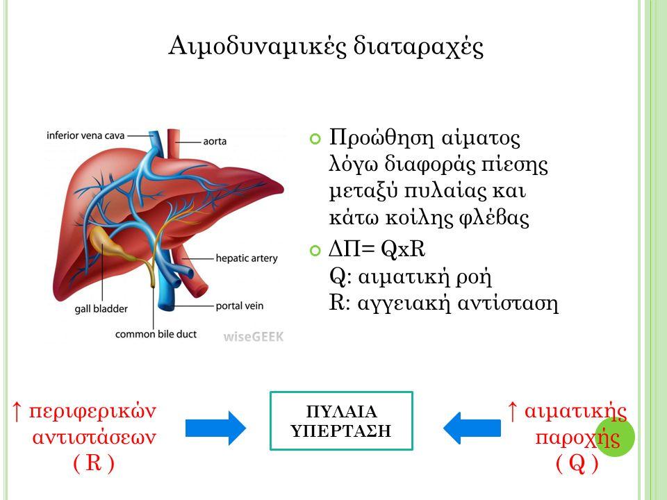 Προώθηση αίματος λόγω διαφοράς πίεσης μεταξύ πυλαίας και κάτω κοίλης φλέβας ΔΠ= QxR Q: αιματική ροή R: αγγειακή αντίσταση Αιμοδυναμικές διαταραχές ↑ περιφερικών αντιστάσεων ( R ) ↑ αιματικής παροχής ( Q ) ΠΥΛΑΙΑ ΥΠΕΡΤΑΣΗ