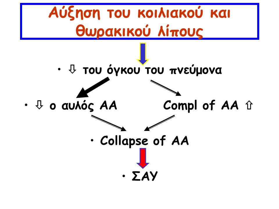 Αύξηση του κοιλιακού και θωρακικού λίπους  του όγκου του πνεύμονα  ο αυλός AACompl of AA  Collapse of AA ΣΑΥ