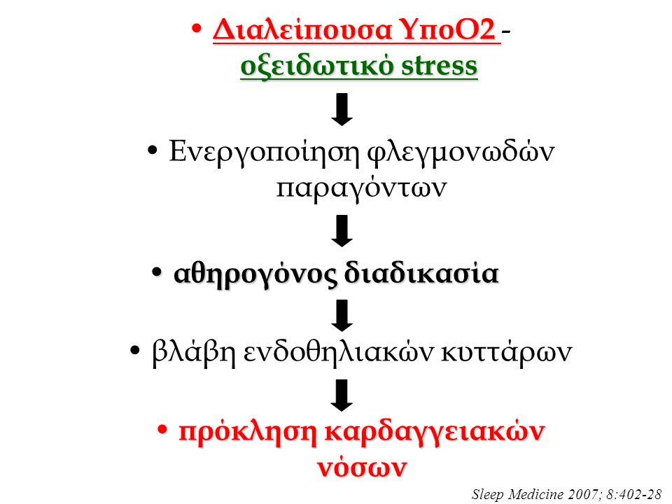 Διαλείπουσα ΥποΟ2 οξειδωτικό stress Διαλείπουσα ΥποΟ2 - οξειδωτικό stress Ενεργοποίηση φλεγμονωδών παραγόντων αθηρογόνος διαδικασία αθηρογόνος διαδικασία βλάβη ενδοθηλιακών κυττάρων πρόκληση καρδαγγειακών νόσων πρόκληση καρδαγγειακών νόσων Sleep Medicine 2007; 8:402-28