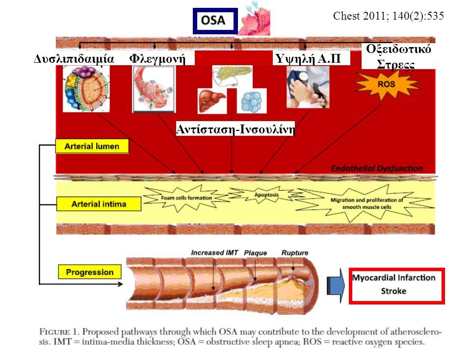 Chest 2011; 140(2):535 Δυσλιπιδαιμία Φλεγμονή Αντίσταση-Ινσουλίνη Υψηλή Α.Π Οξειδωτικό Στρεςς