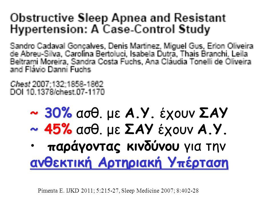 ~ 30% ~ 30% ασθ.με Α.Υ. έχουν ΣΑΥ ~ 45% ~ 45% ασθ.