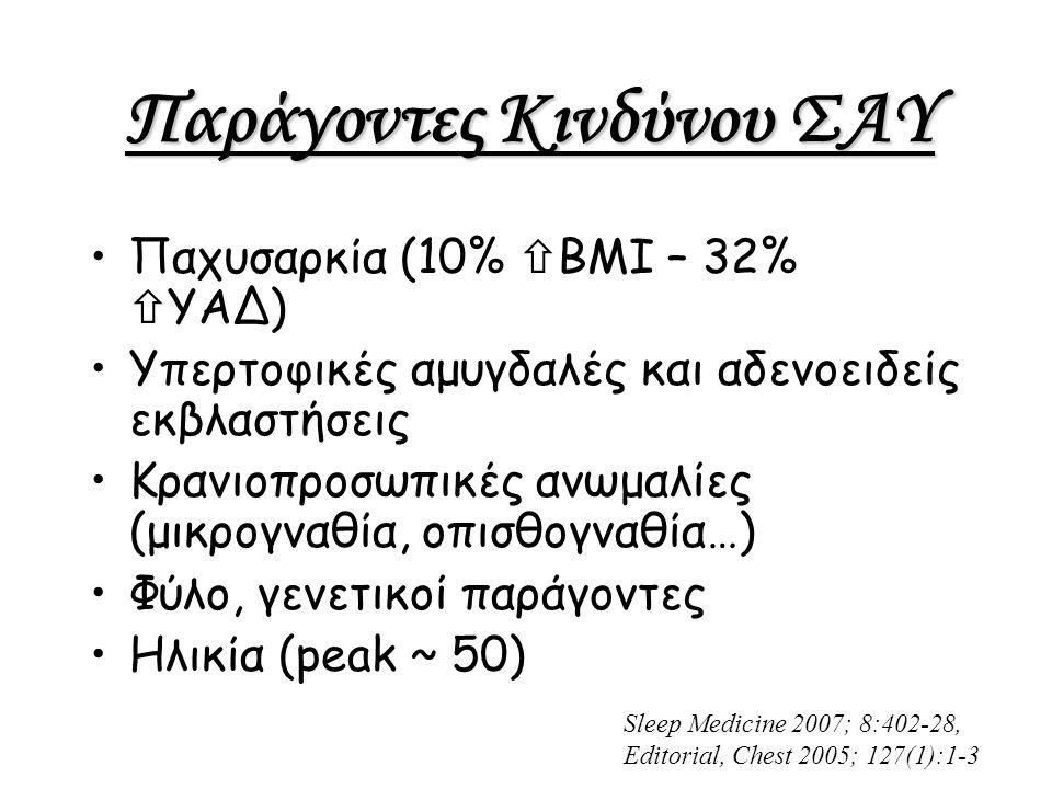 Παράγοντες Κινδύνου ΣΑΥ Παχυσαρκία (10%  ΒΜΙ – 32%  ΥΑΔ) Υπερτοφικές αμυγδαλές και αδενοειδείς εκβλαστήσεις Κρανιοπροσωπικές ανωμαλίες (μικρογναθία, οπισθογναθία…) Φύλο, γενετικοί παράγοντες Ηλικία (peak ~ 50) Sleep Medicine 2007; 8:402-28, Editorial, Chest 2005; 127(1):1-3