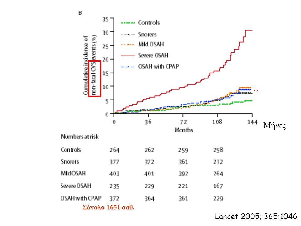 Lancet 2005; 365:1046 Σύνολο 1651 ασθ. Μήνες