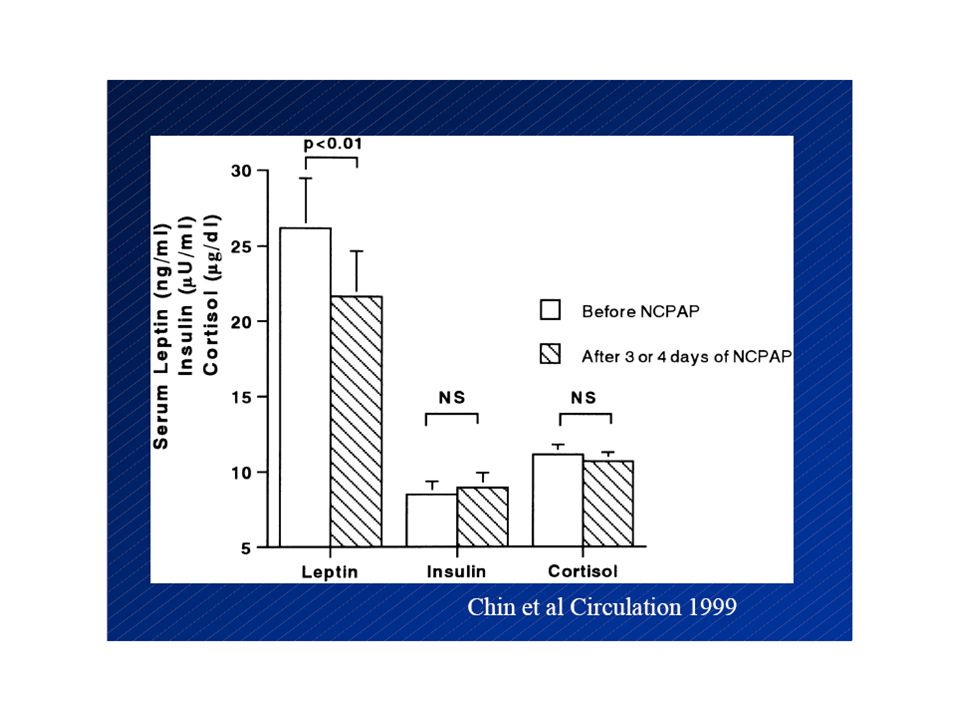CPAP σε ΣΔ ασθενείς με βαριά ΣΑΥ HbA1c Πρόσφατες μελέτες έχουν δείξει ότι, η CPAP βελτιώνει την ευαισθησία στην ινσουλίνη και μειώνει την HbA1c σε ΣΔ τύπου ΙΙ και βαρύ ΑΣΑΥ Arch Intern Med 2005; 165(4):447-52 Sleep Breath 2005 Dec;9(4): 176-80