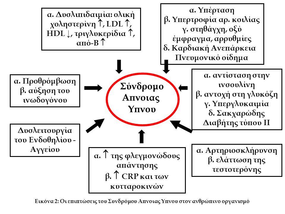 α.Yπέρταση β. Υπερτροφία αρ. κοιλίας γ. στηθάγχη, οξύ έμφραγμα, αρρυθμίες δ.