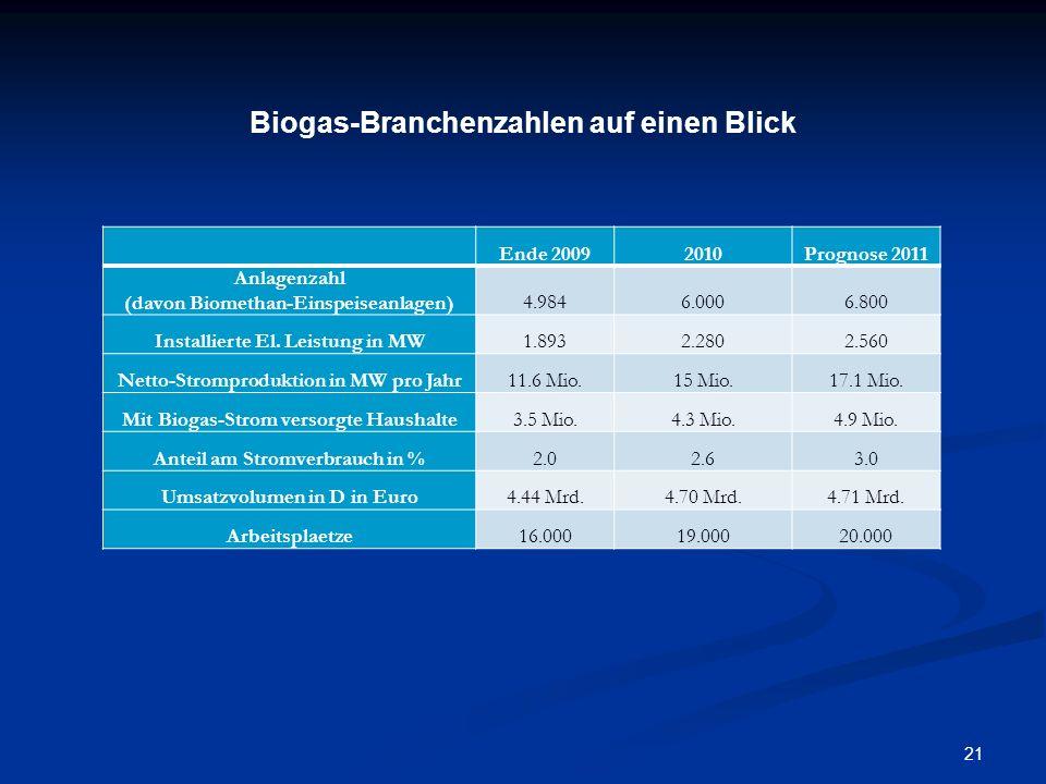 21 Ende 20092010Prognose 2011 Anlagenzahl (davon Biomethan-Einspeiseanlagen)4.9846.0006.800 Installierte El. Leistung in MW1.8932.2802.560 Netto-Strom