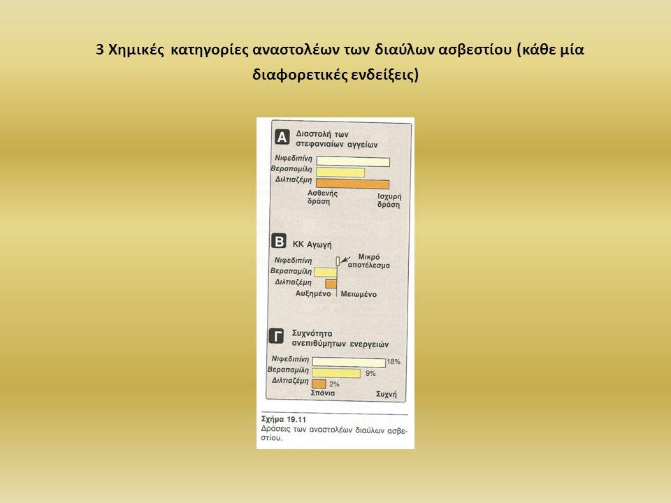 3 Χημικές κατηγορίες αναστολέων των διαύλων ασβεστίου (κάθε μία διαφορετικές ενδείξεις)