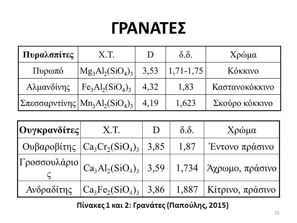 ΓΡΑΝΑΤΕΣ ΟυγκρανδίτεςΧ.Τ.Dδ.δ.Χρώμα ΟυβαροβίτηςCa 3 Cr 2 (SiO 4 ) 3 3,851,87Έντονο πράσινο Γροσσουλάριο ς Ca 3 Al 2 (SiO 4 ) 3 3,591,734Άχρωμο, πράσινο ΑνδραδίτηςCa 3 Fe 2 (SiO 4 ) 3 3,861,887Κίτρινο, πράσινο Πίνακες 1 και 2: Γρανάτες (Παπούλης, 2015) 15