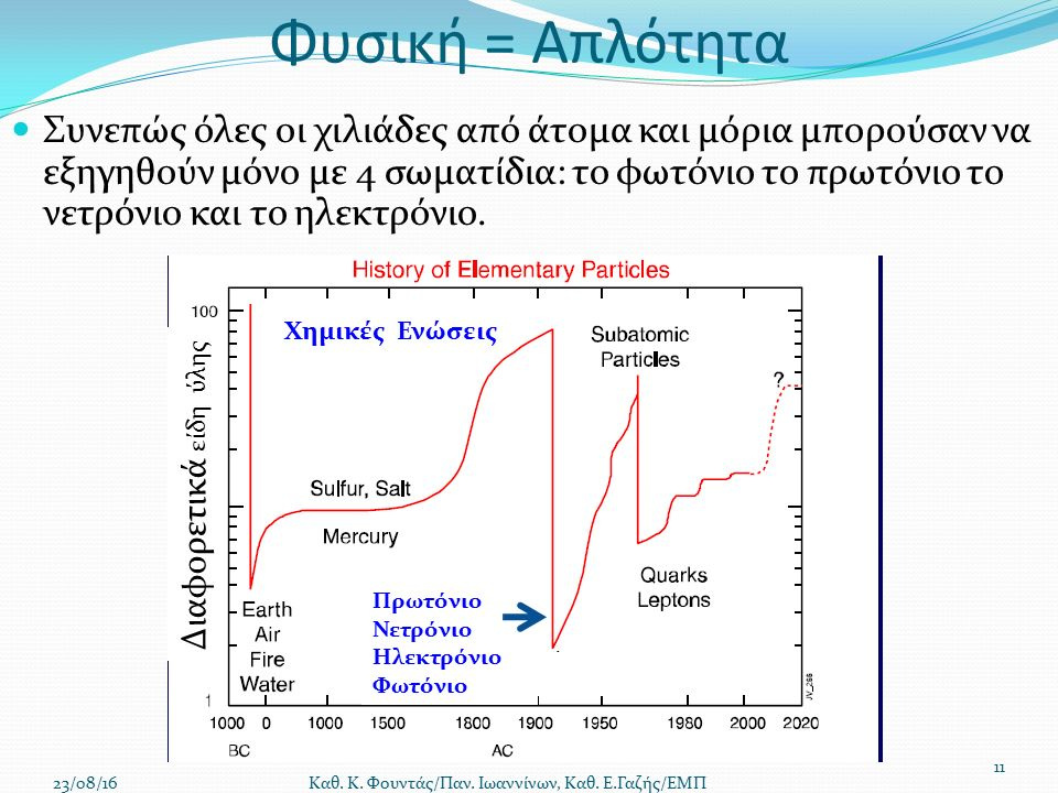 Φυσική = Απλότητα Συνεπώς όλες οι χιλιάδες από άτομα και μόρια μπορούσαν να εξηγηθούν μόνο με 4 σωματίδια: το φωτόνιο το πρωτόνιο το νετρόνιο και το ηλεκτρόνιο.