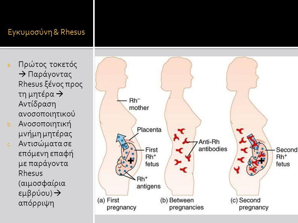 Εγκυμοσύνη & Rhesus a.