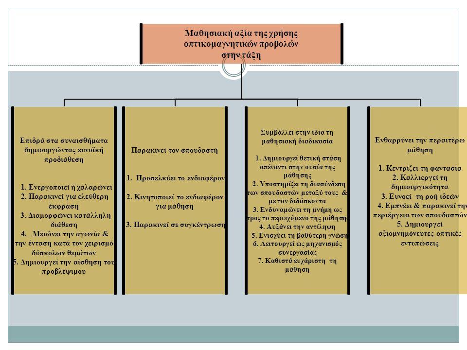 Μαθησιακή αξία της χρήσης οπτικομαγνητικών προβολών στην τάξη Επιδρά στα συναισθήματα δημιουργώντας ευνοϊκή προδιάθεση 1.