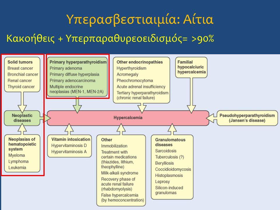Υπερασβεστιαιμία: Αίτια Κακοήθεις + Υπερπαραθυρεοειδισμός= >90%