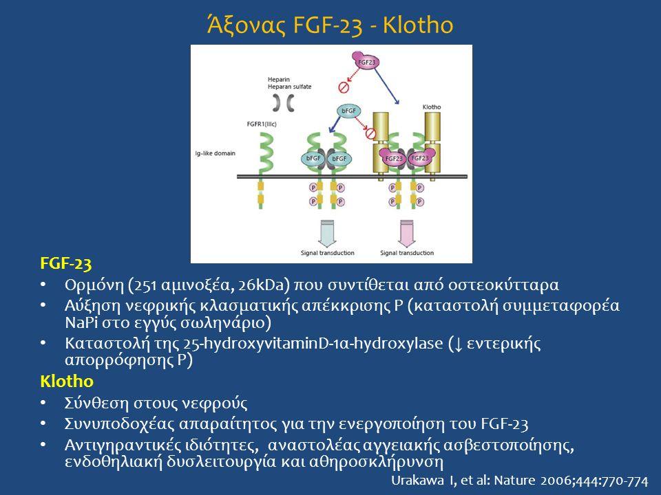 Άξονας FGF-23 - Klotho FGF-23 Ορμόνη (251 αμινοξέα, 26kDa) που συντίθεται από οστεοκύτταρα Αύξηση νεφρικής κλασματικής απέκκρισης P (καταστολή συμμεταφορέα NaPi στο εγγύς σωληνάριο) Καταστολή της 25-hydroxyvitaminD-1α-hydroxylase ( ↓ εντερικής απορρόφησης P) Klotho Σύνθεση στους νεφρούς Συνυποδοχέας απαραίτητος για την ενεργοποίηση του FGF-23 Αντιγηραντικές ιδιότητες, αναστολέας αγγειακής ασβεστοποίησης, ενδοθηλιακή δυσλειτουργία και αθηροσκλήρυνση Urakawa I, et al: Nature 2006;444:770-774