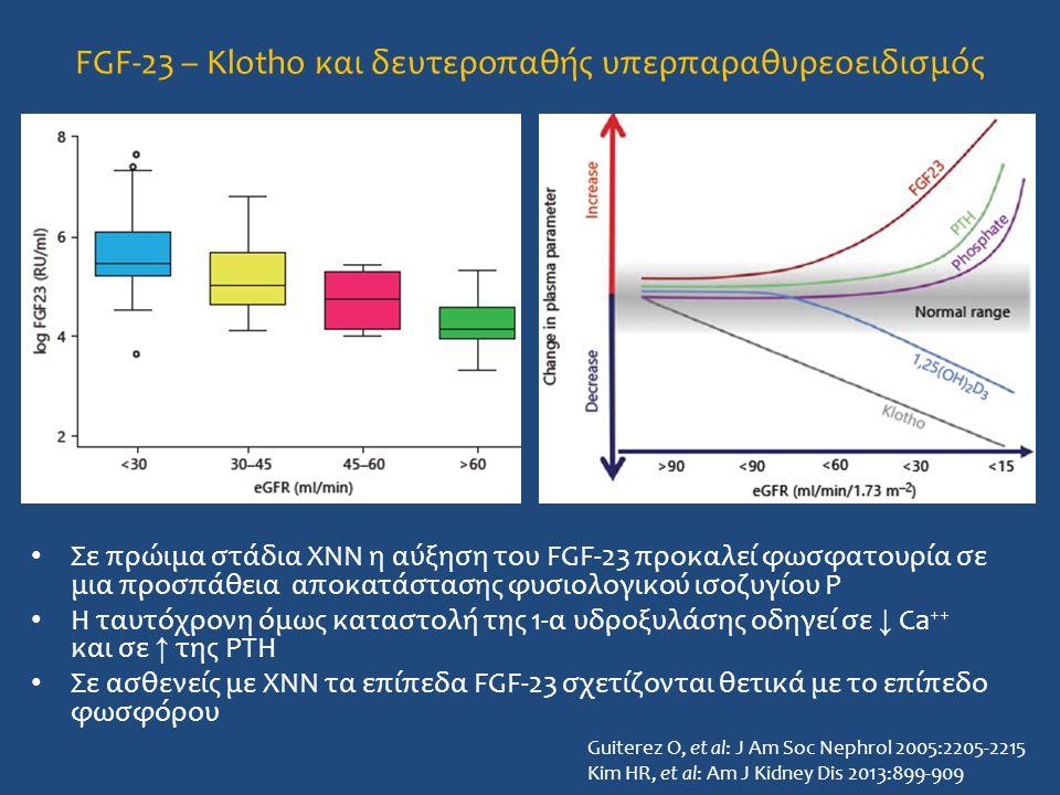 Σε πρώιμα στάδια ΧΝΝ η αύξηση του FGF-23 προκαλεί φωσφατουρία σε μια προσπάθεια αποκατάστασης φυσιολογικού ισοζυγίου P Η ταυτόχρονη όμως καταστολή της 1-α υδροξυλάσης οδηγεί σε ↓ Ca ++ και σε ↑ της PTH Σε ασθενείς με ΧΝΝ τα επίπεδα FGF-23 σχετίζονται θετικά με το επίπεδο φωσφόρου FGF-23 – Klotho και δευτεροπαθής υπερπαραθυρεοειδισμός Guiterez O, et al: J Am Soc Nephrol 2005:2205-2215 Kim HR, et al: Am J Kidney Dis 2013:899-909