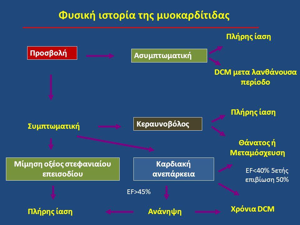 Φυσική ιστορία της μυοκαρδίτιδας Προσβολή Ασυμπτωματική Πλήρης ίαση DCM μετα λανθάνουσα περίοδο Συμπτωματική Μίμηση οξέος στεφανιαίου επεισοδίου Πλήρης ίαση Κεραυνοβόλος Καρδιακή ανεπάρκεια Πλήρης ίαση Θάνατος ή Μεταμόσχευση Ανάνηψη Χρόνια DCM EF>45% EF<40% 5ετής επιβίωση 50%
