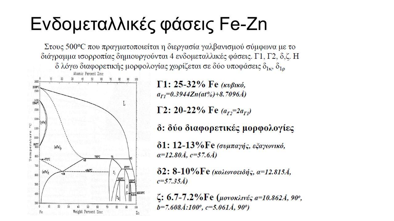 Ενδομεταλλικές φάσεις Fe-Zn