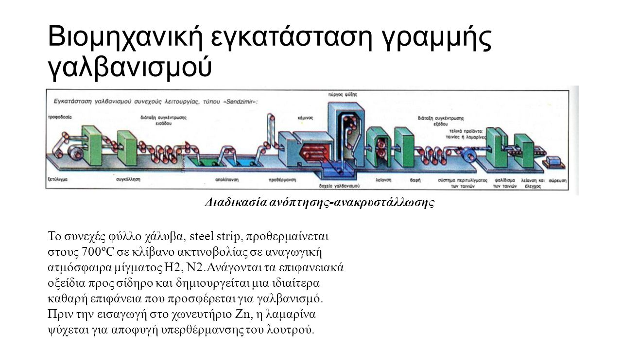 Βιομηχανική εγκατάσταση γραμμής γαλβανισμού Το συνεχές φύλλο χάλυβα, steel strip, προθερμαίνεται στους 700ºC σε κλίβανο ακτινοβολίας σε αναγωγική ατμόσφαιρα μίγματος Η2, Ν2.Ανάγονται τα επιφανειακά οξείδια προς σίδηρο και δημιουργείται μια ιδιαίτερα καθαρή επιφάνεια που προσφέρεται για γαλβανισμό.