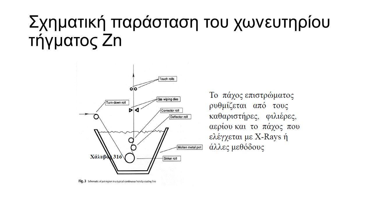 Σχηματική παράσταση του χωνευτηρίου τήγματος Ζn